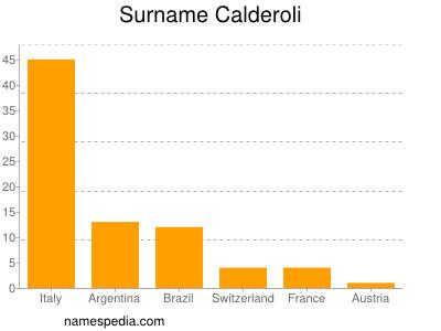 Surname Calderoli