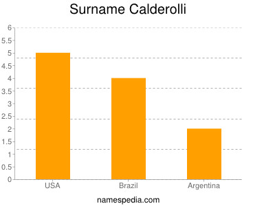 Surname Calderolli