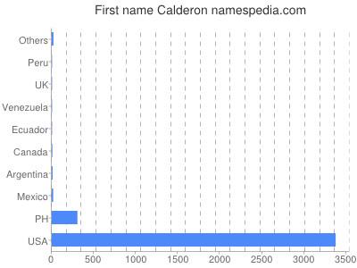 Given name Calderon