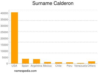 Surname Calderon