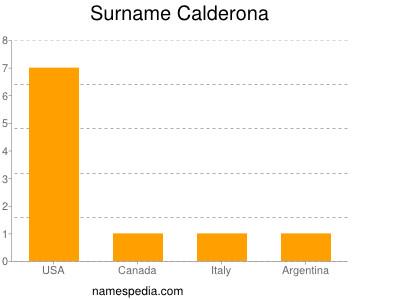 Surname Calderona