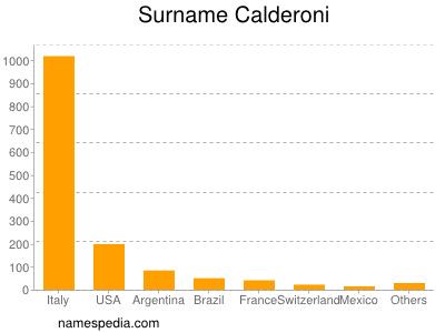 Surname Calderoni