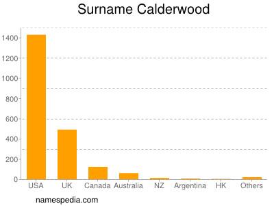 Surname Calderwood
