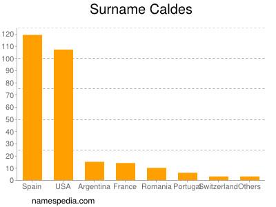 Surname Caldes