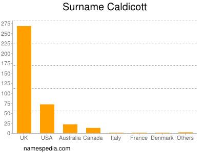 Surname Caldicott