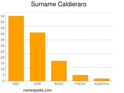 Surname Caldieraro