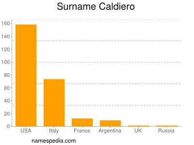 Surname Caldiero