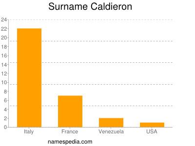 Surname Caldieron