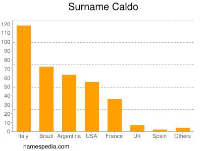 Surname Caldo