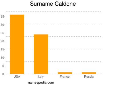 Surname Caldone