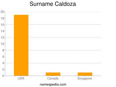 Surname Caldoza