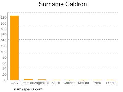 Surname Caldron