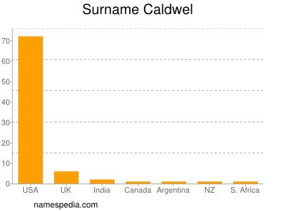 Surname Caldwel