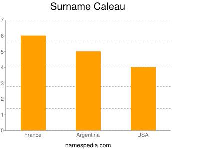 Surname Caleau