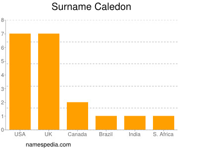 Surname Caledon