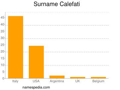 Surname Calefati