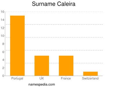 Surname Caleira