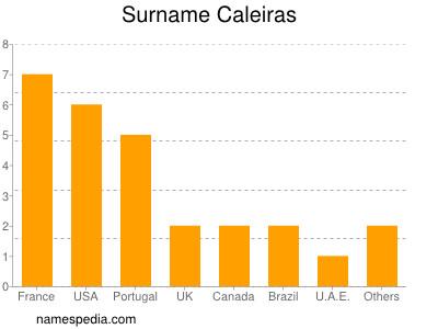 Surname Caleiras