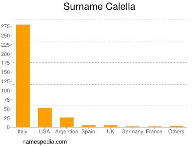 Surname Calella
