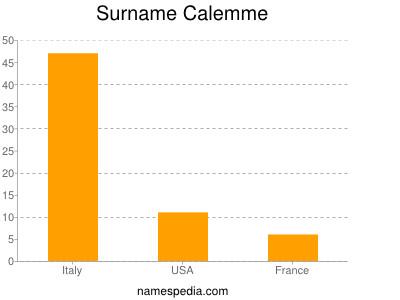 Surname Calemme