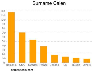 Surname Calen