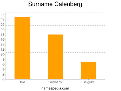 Surname Calenberg