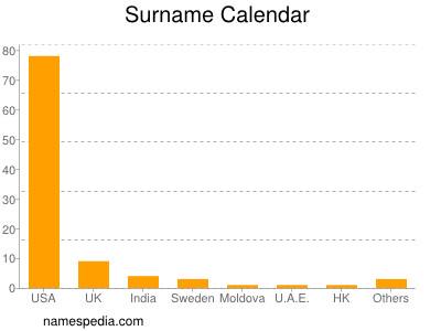 Surname Calendar