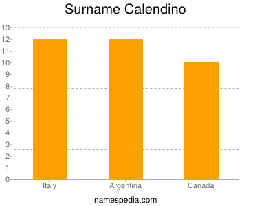 Surname Calendino