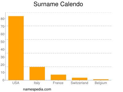 Surname Calendo