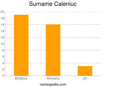 Surname Caleniuc
