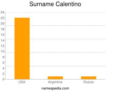 Surname Calentino