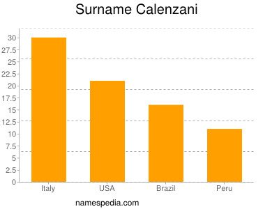 Surname Calenzani