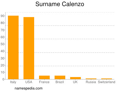 Surname Calenzo