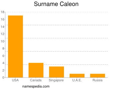 Surname Caleon