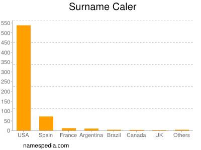 Surname Caler