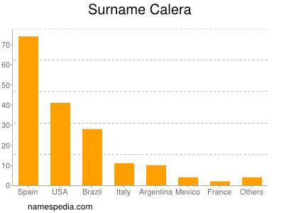 Surname Calera