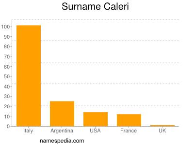 Surname Caleri
