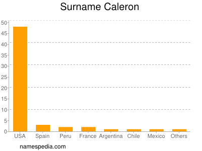 Surname Caleron