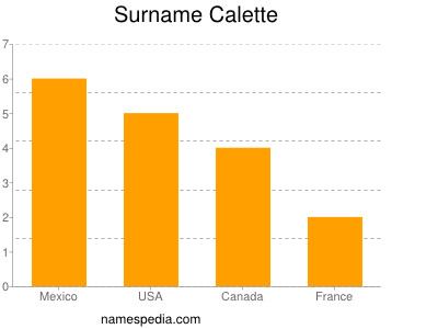 Surname Calette