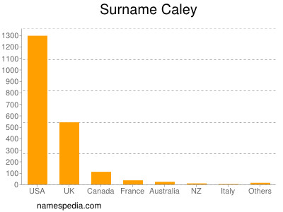 Surname Caley