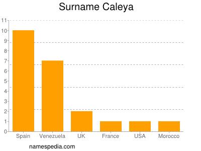 Surname Caleya