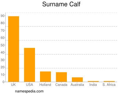 Surname Calf