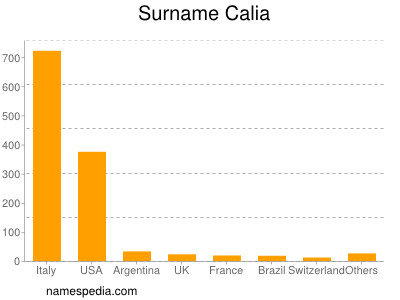 Surname Calia