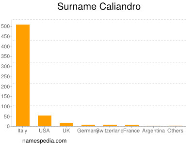Surname Caliandro