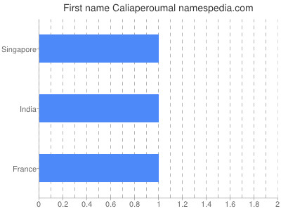 Given name Caliaperoumal
