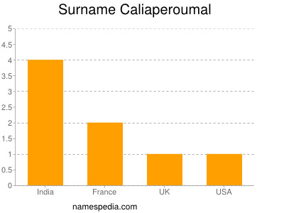 Surname Caliaperoumal