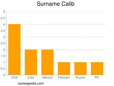 Surname Calib
