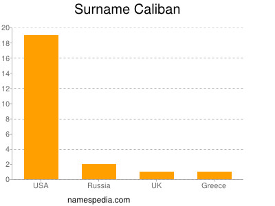 Surname Caliban