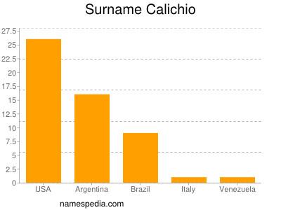 Surname Calichio