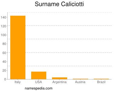 Surname Caliciotti